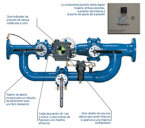 control de flujo y de presión
